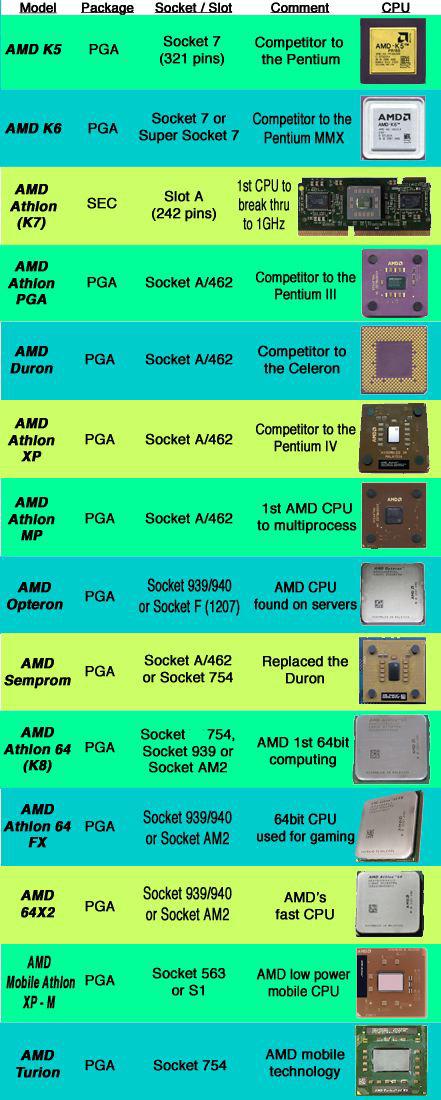 Intel Vs Amd Cpu